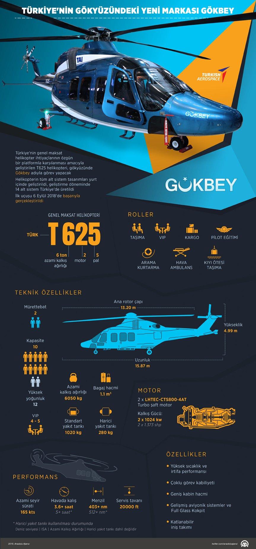 Türkiyenin yeni Gökbey Helikopteri infografik