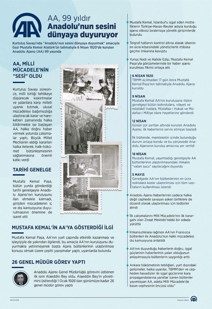 Gelen tepkiler üzerine, Anadolu Ajansının Mustafa Kemal Atatürk ile ilgili hazırladığı infografik