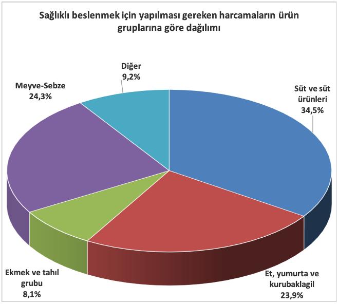 Grafik: Yapılması gereken harcamaların ürün gruplarına göre dağılımı