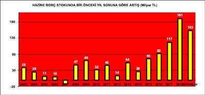 Hazine borç stokunun bir önceki yılsonuna göre artışı (milyar TL)