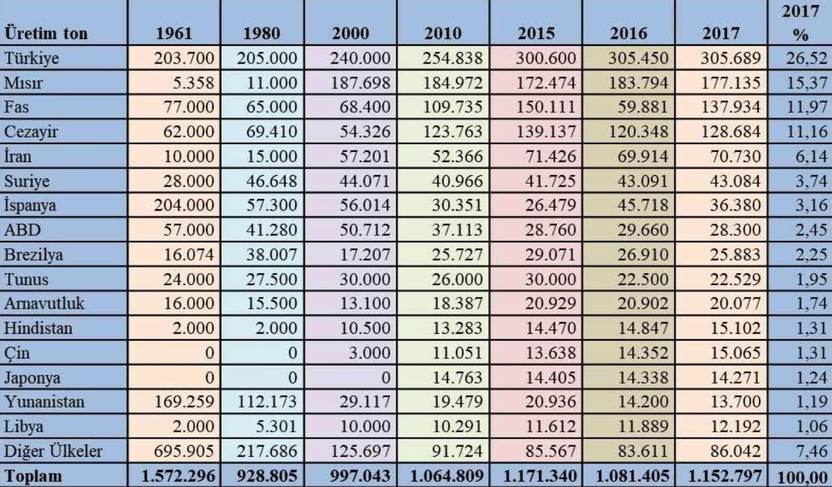 * Dünya yaş incir üretimi (2017-FAO)
